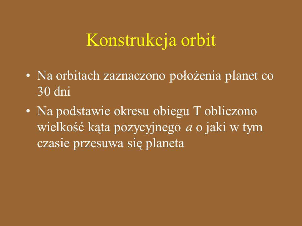 Konstrukcja orbit Na orbitach zaznaczono położenia planet co 30 dni
