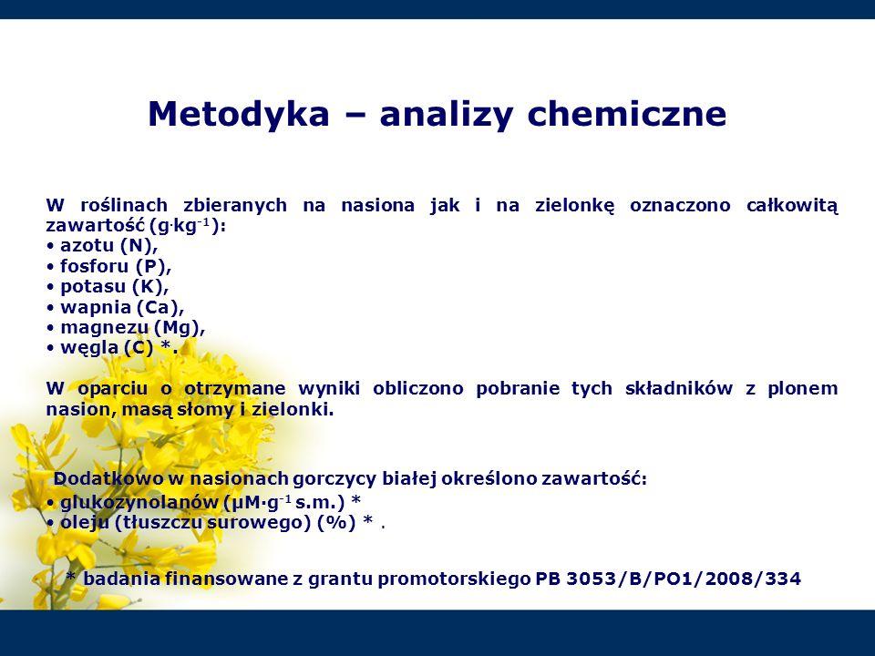 Metodyka – analizy chemiczne