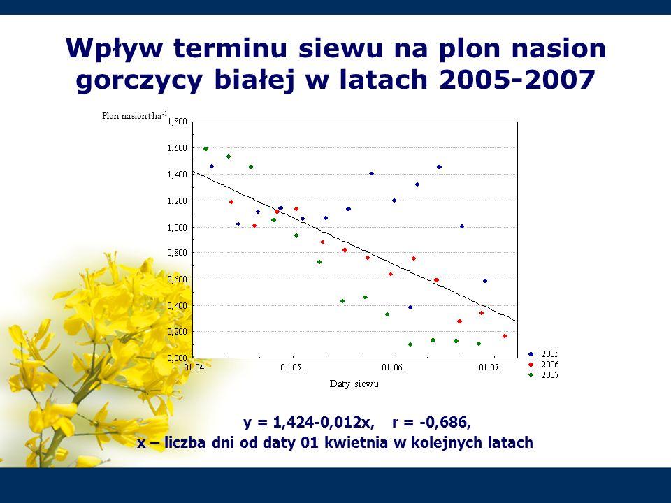 Wpływ terminu siewu na plon nasion gorczycy białej w latach 2005-2007