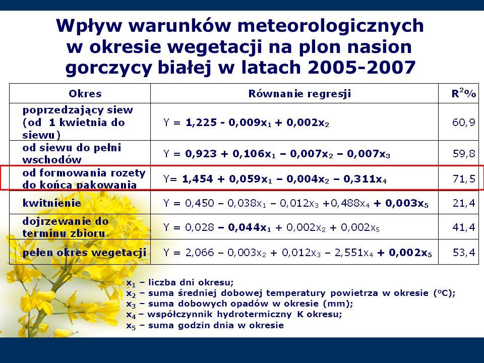 Wpływ warunków meteorologicznych w okresie wegetacji na plon nasion