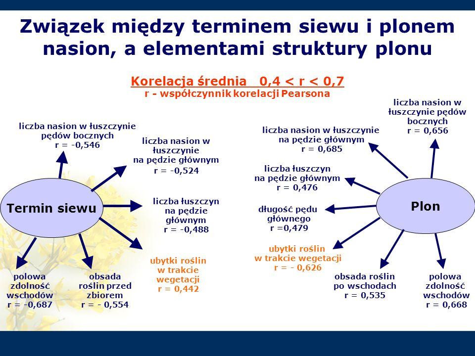 Związek między terminem siewu i plonem nasion, a elementami struktury plonu