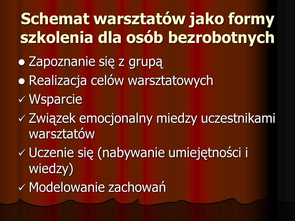 Schemat warsztatów jako formy szkolenia dla osób bezrobotnych