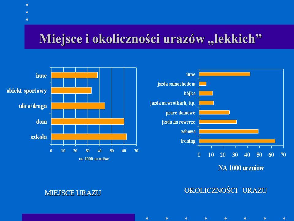 """Miejsce i okoliczności urazów """"lekkich"""