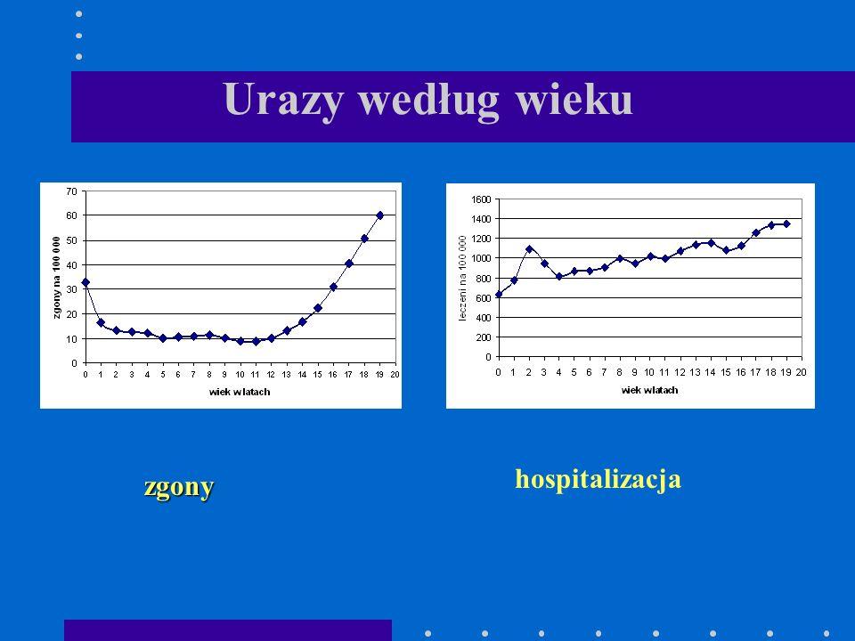 Urazy według wieku hospitalizacja zgony
