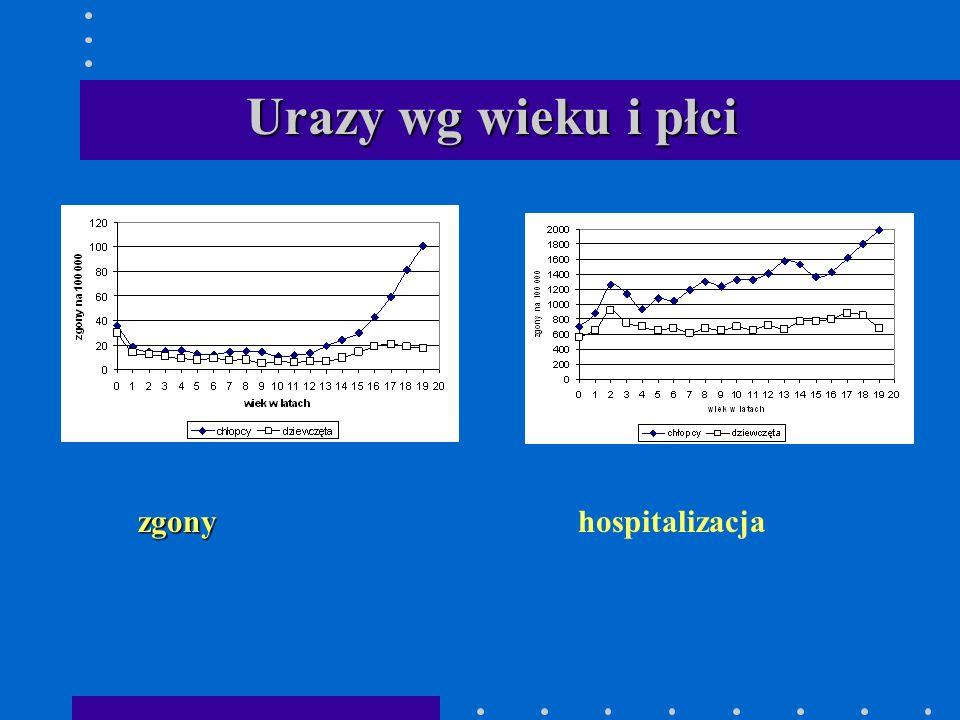 Urazy wg wieku i płci zgony hospitalizacja