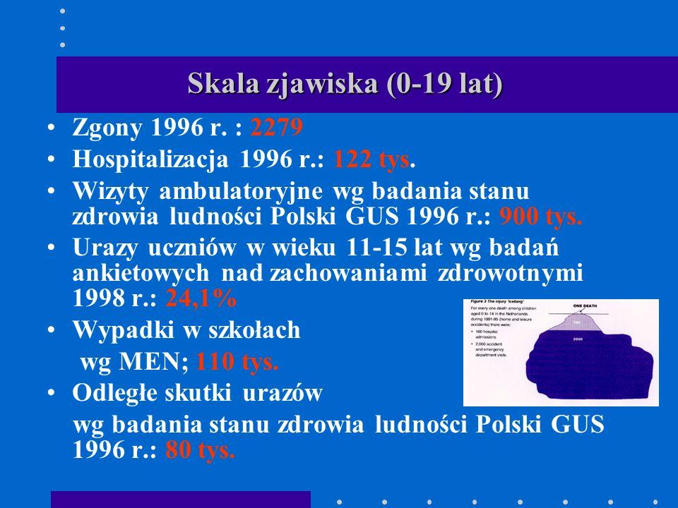 Skala zjawiska (0-19 lat) Zgony 1996 r. : 2279