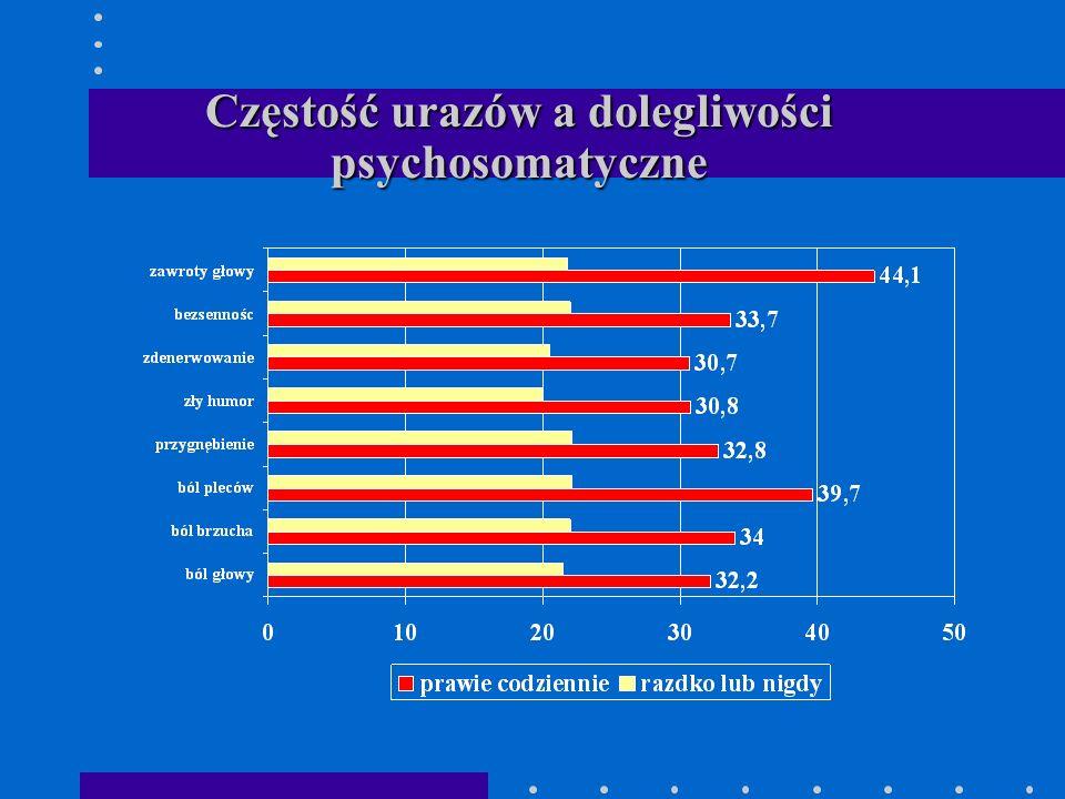 Częstość urazów a dolegliwości psychosomatyczne
