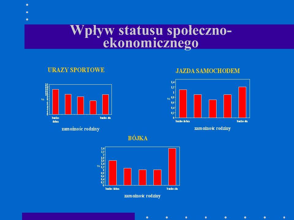 Wpływ statusu społeczno-ekonomicznego