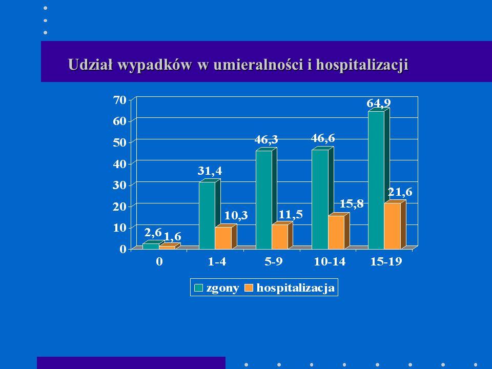 Udział wypadków w umieralności i hospitalizacji