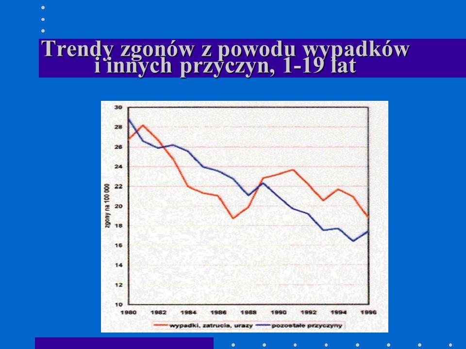Trendy zgonów z powodu wypadków i innych przyczyn, 1-19 lat