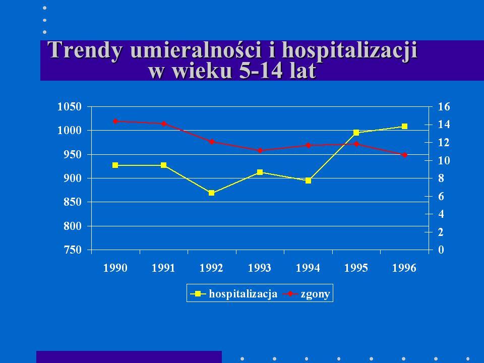 Trendy umieralności i hospitalizacji w wieku 5-14 lat