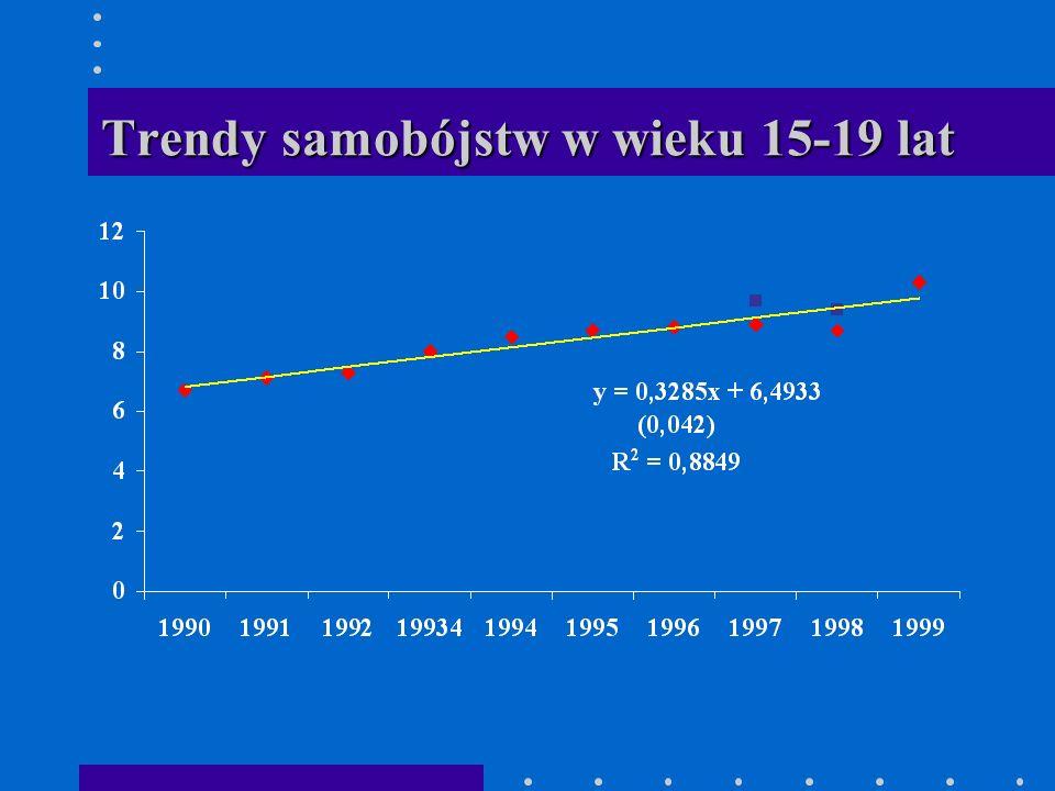 Trendy samobójstw w wieku 15-19 lat