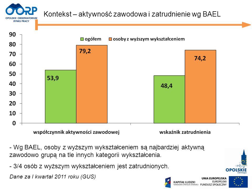 Kontekst – aktywność zawodowa i zatrudnienie wg BAEL