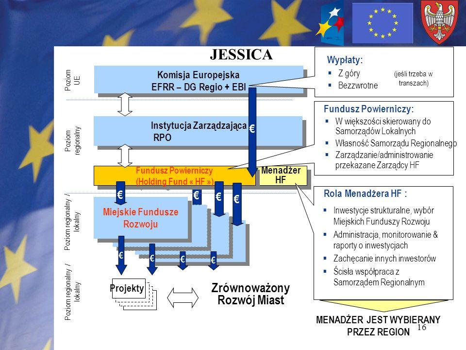 JESSICA Zrównoważony Rozwój Miast € € € € € Wypłaty: