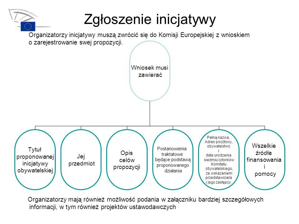 Zgłoszenie inicjatywy