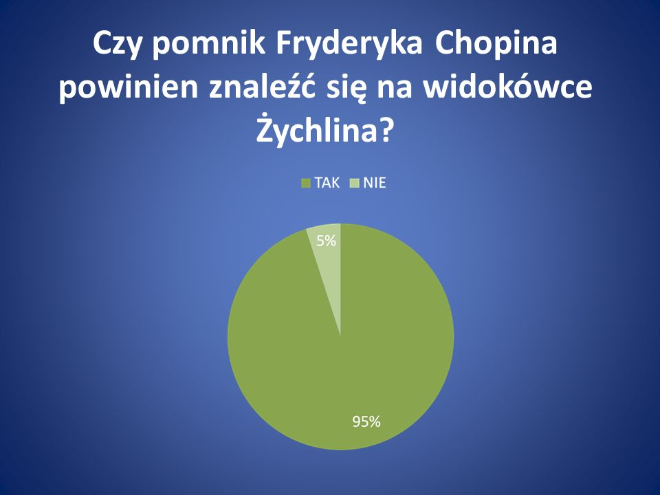Czy pomnik Fryderyka Chopina powinien znaleźć się na widokówce Żychlina