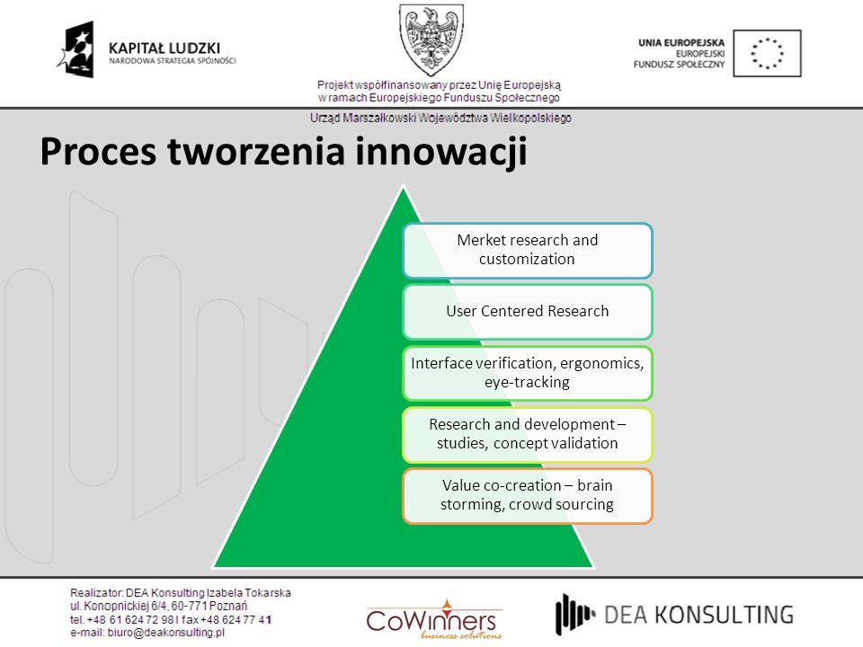 Proces tworzenia innowacji