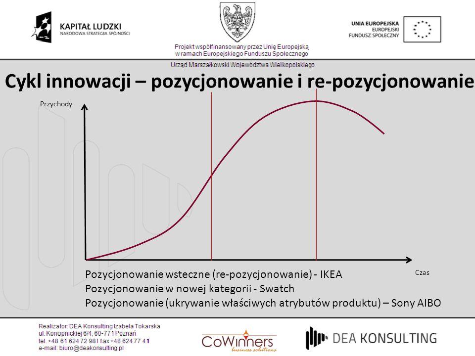 Cykl innowacji – pozycjonowanie i re-pozycjonowanie