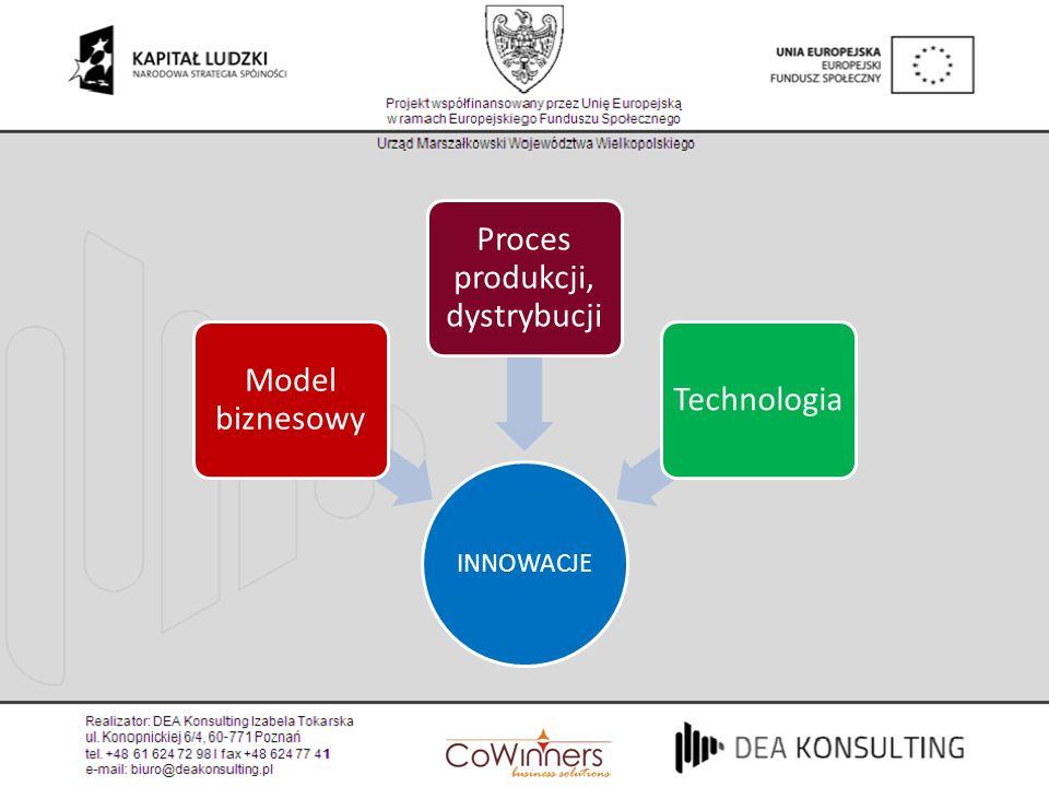 Proces produkcji, dystrybucji