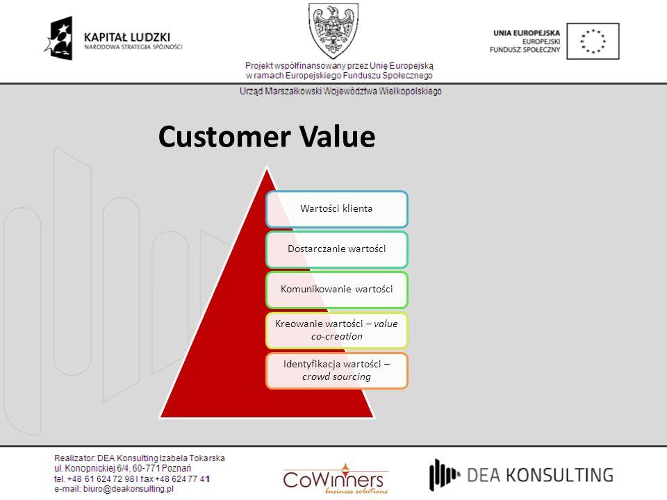 Customer Value Wartości klienta Dostarczanie wartości