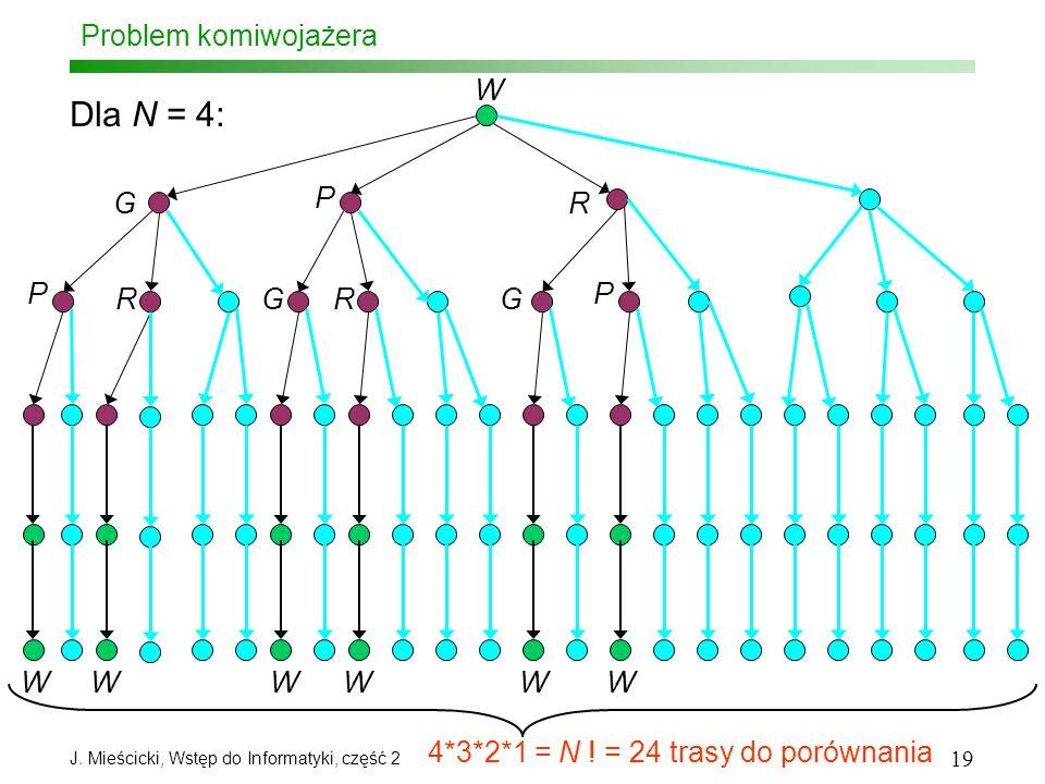 Dla N = 4: Problem komiwojażera W G P R P R G R G P W W W W W W