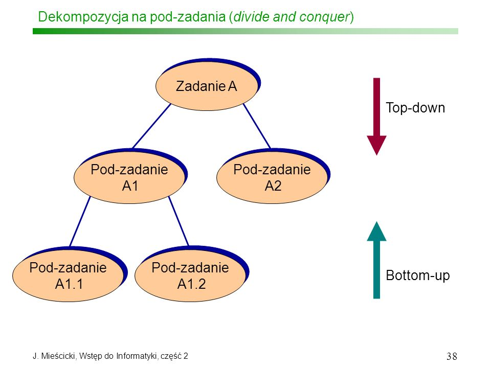 Dekompozycja na pod-zadania (divide and conquer)
