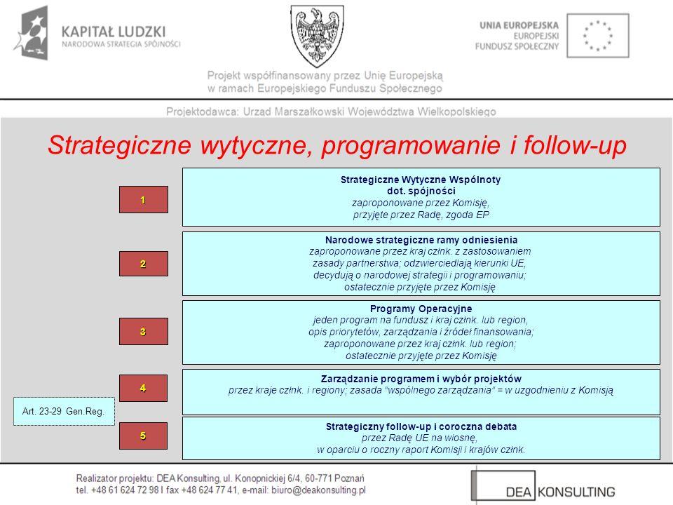 Strategiczne wytyczne, programowanie i follow-up