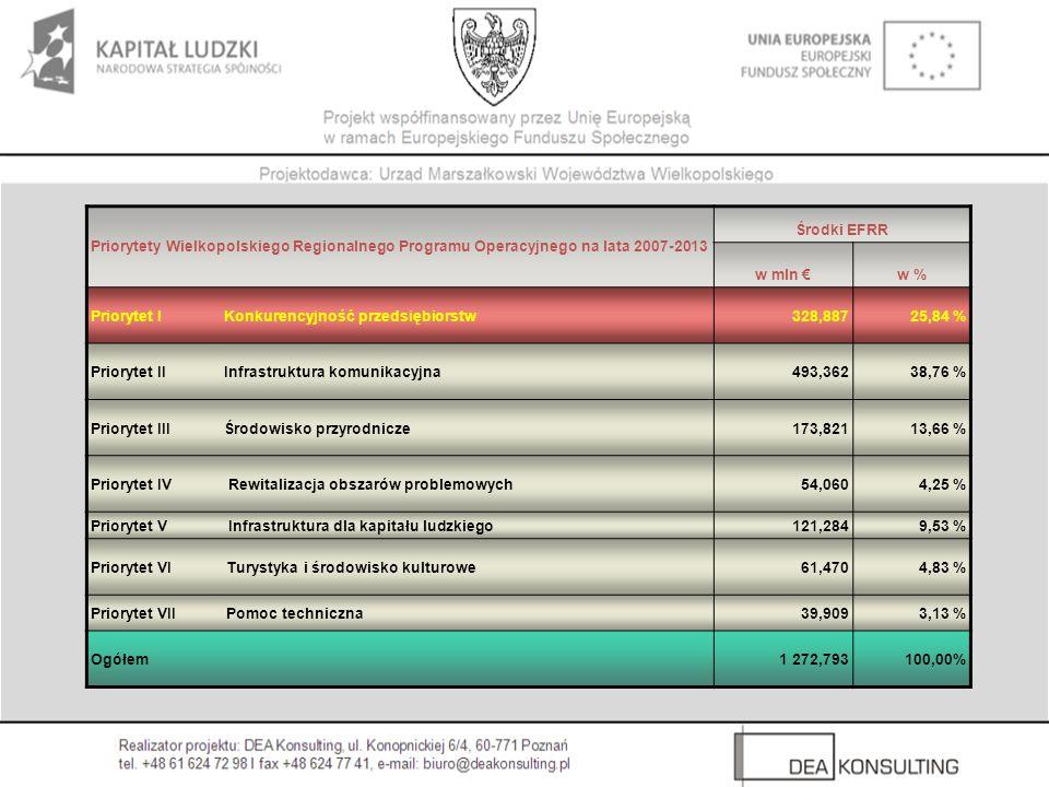 Priorytety Wielkopolskiego Regionalnego Programu Operacyjnego na lata 2007-2013