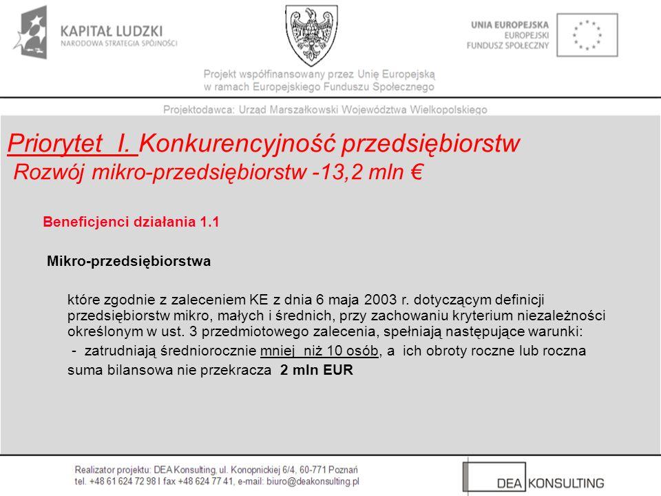Priorytet I. Konkurencyjność przedsiębiorstw Rozwój mikro-przedsiębiorstw -13,2 mln €