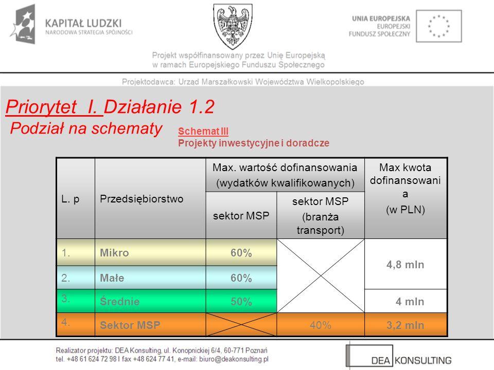 Priorytet I. Działanie 1.2 Podział na schematy