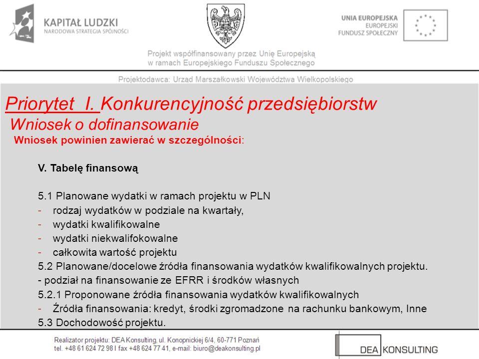 Priorytet I. Konkurencyjność przedsiębiorstw Wniosek o dofinansowanie