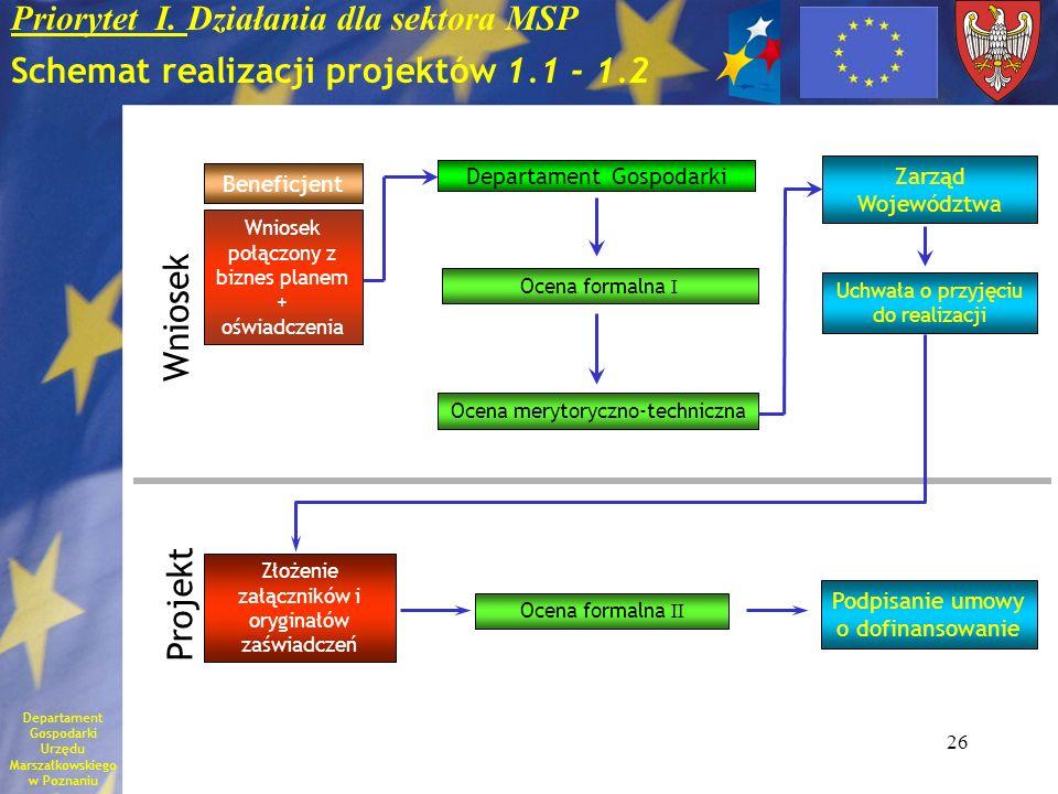 Priorytet I. Działania dla sektora MSP