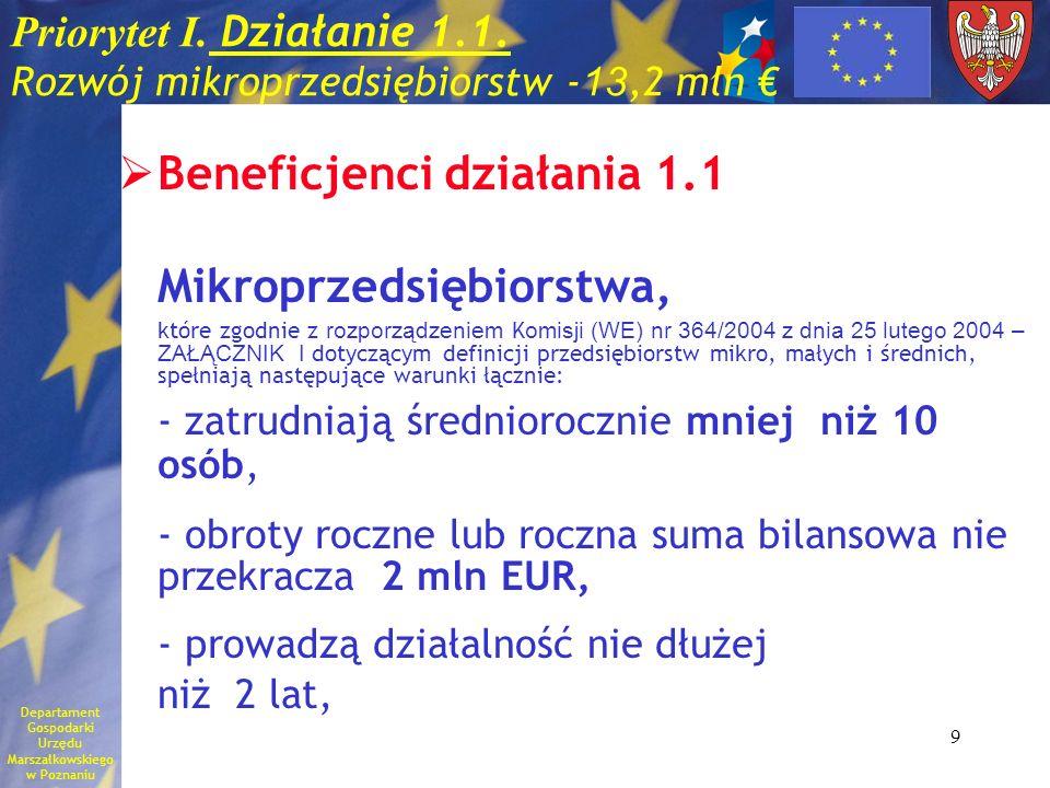 Priorytet I. Działanie 1.1. Rozwój mikroprzedsiębiorstw -13,2 mln €