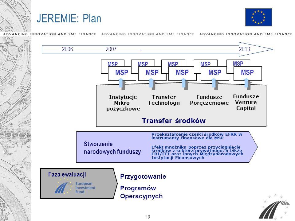 JEREMIE: Plan MSP MSP MSP MSP MSP Transfer środków