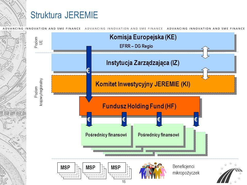 Instytucja Zarządzająca (IZ) Komitet Inwestycyjny JEREMIE (KI)