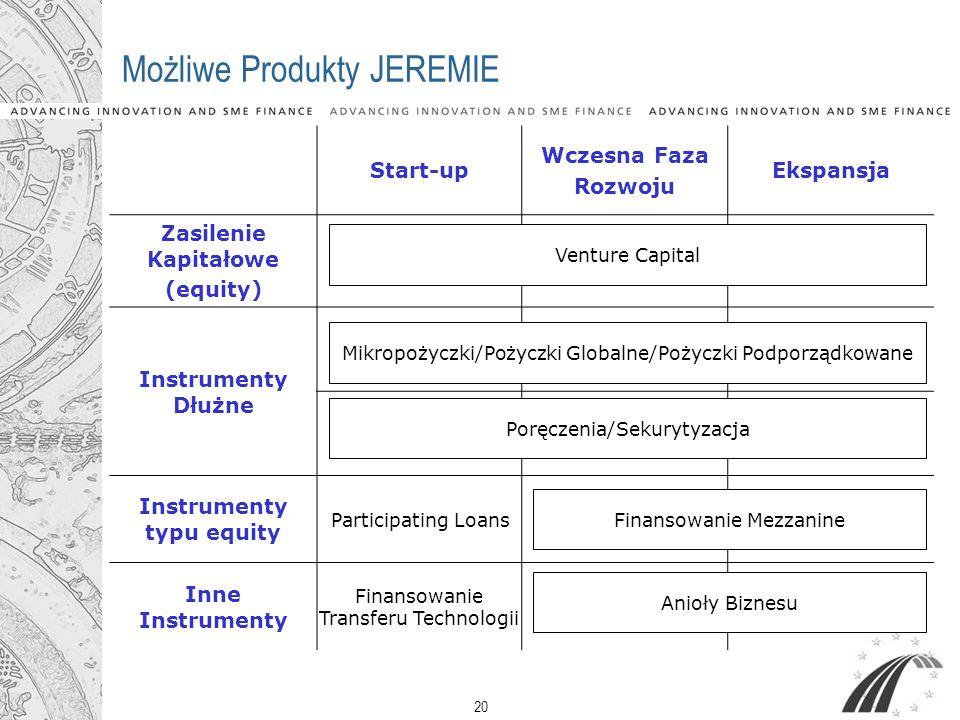 Możliwe Produkty JEREMIE