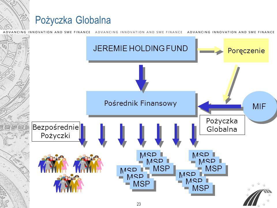 Pożyczka Globalna JEREMIE HOLDING FUND MIF MSP MSP MSP MSP Poręczenie