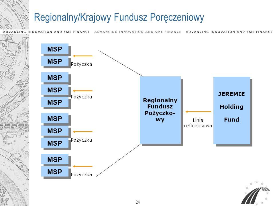 Regionalny/Krajowy Fundusz Poręczeniowy