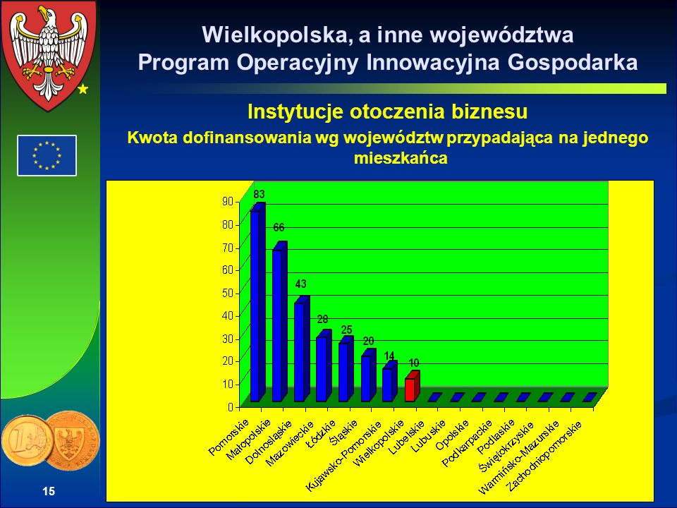 Wielkopolska, a inne województwa Program Operacyjny Innowacyjna Gospodarka