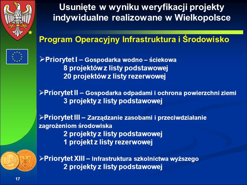 Usunięte w wyniku weryfikacji projekty indywidualne realizowane w Wielkopolsce