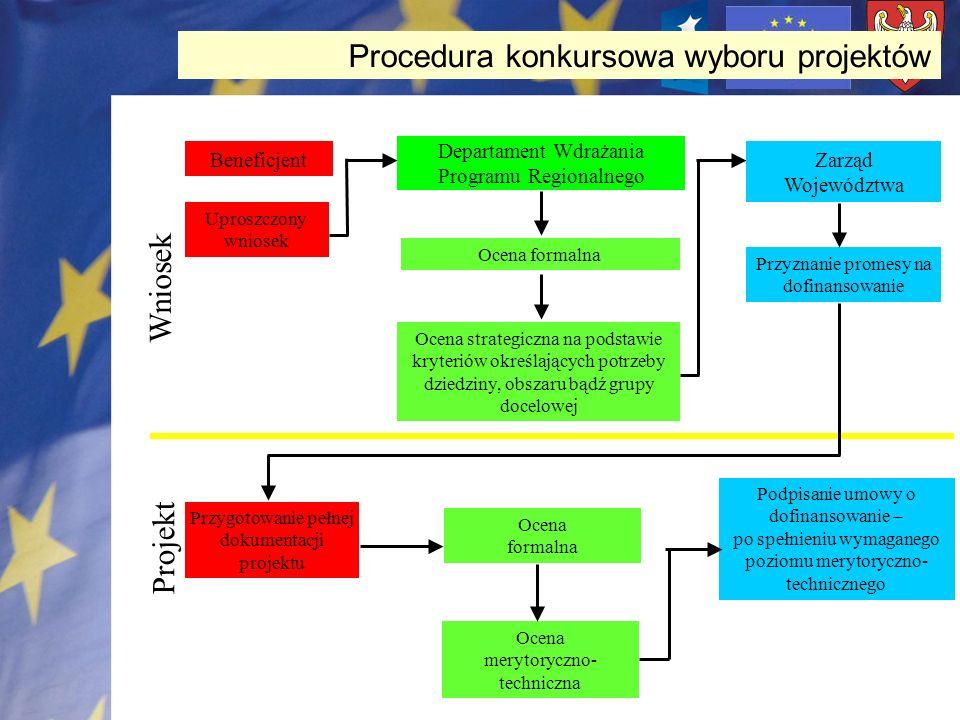 Procedura konkursowa wyboru projektów