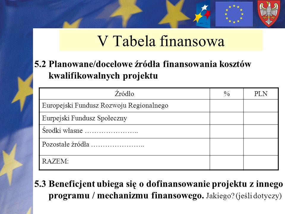V Tabela finansowa 5.2 Planowane/docelowe źródła finansowania kosztów