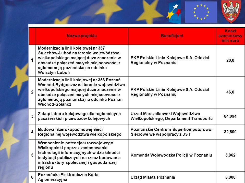 Koszt szacunkowy mln euro