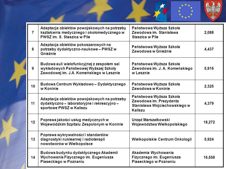 7 Adaptacja obiektów powojskowych na potrzeby kształcenia medycznego i okołomedycznego w PWSZ im. S. Staszica w Pile.
