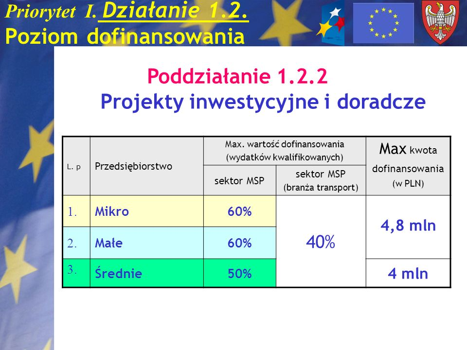 Priorytet I. Działanie 1.2. Poziom dofinansowania