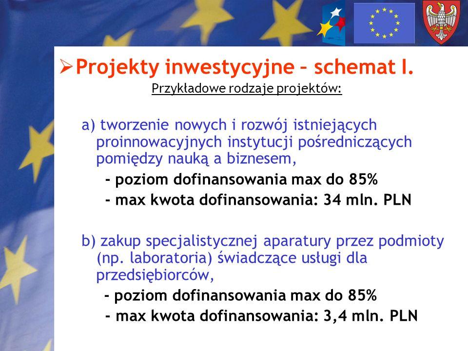 Projekty inwestycyjne – schemat I.