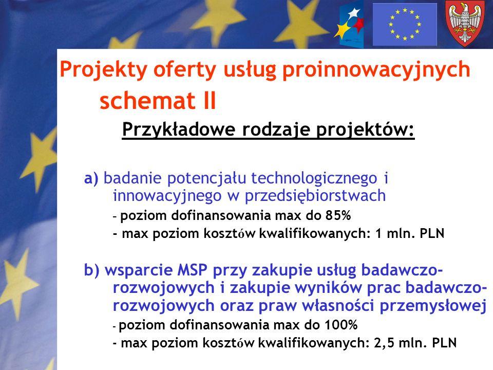 schemat II Projekty oferty usług proinnowacyjnych