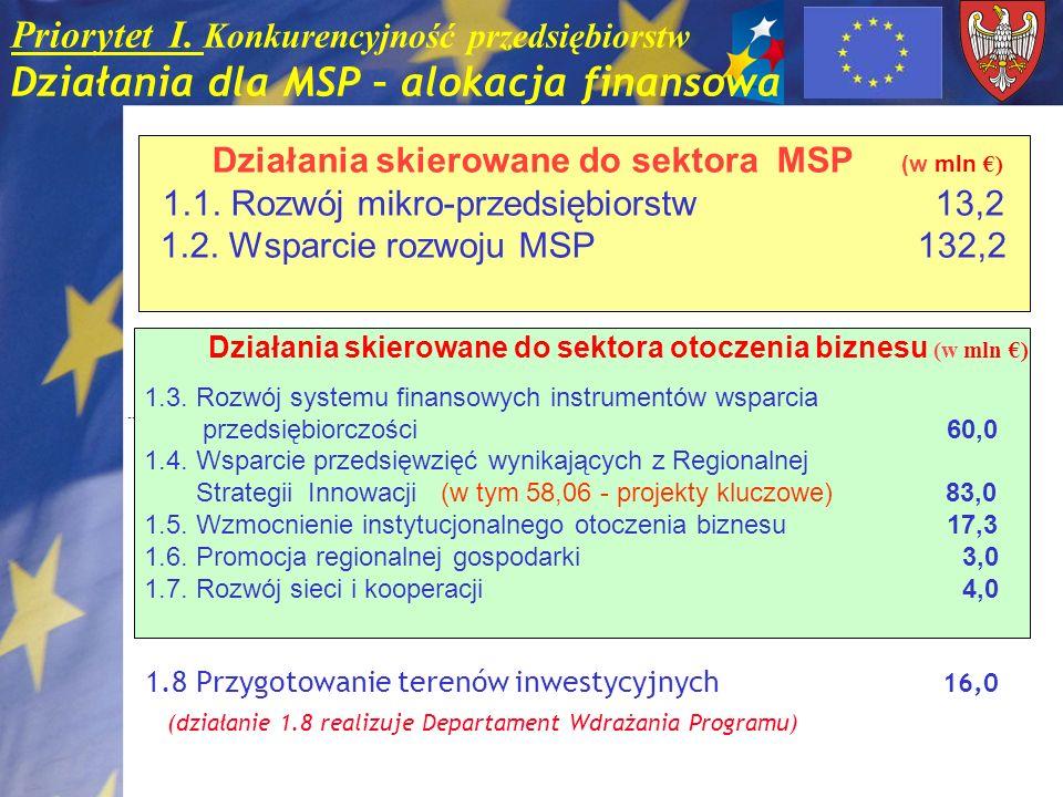 Działania skierowane do sektora MSP (w mln €)