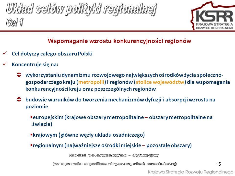 Układ celów polityki regionalnej