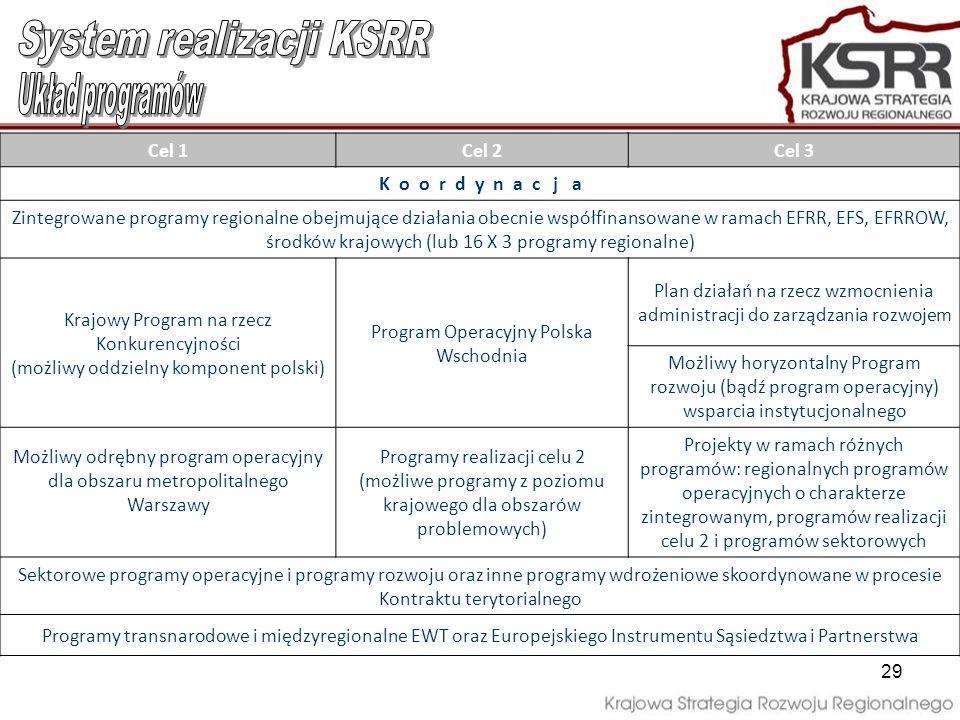 System realizacji KSRR